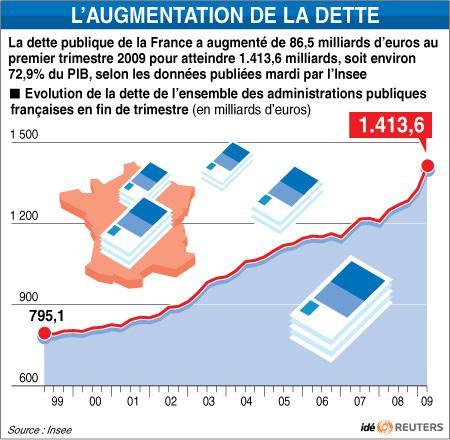 OFRBS-FRANCE-DETTE-PUBLIQUE-20090630