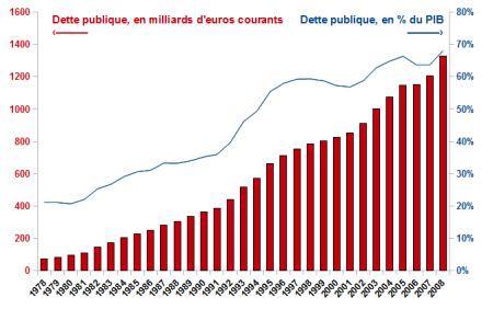 Dette_publique_france_%_du_PIB