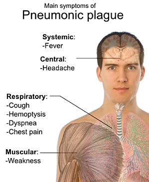 Symptoms_of_pneumonic_plague-1-